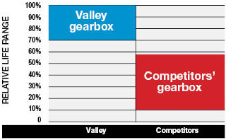 valley-gearbox-life-test_320_web