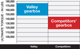 valley-gearbox-torque-graph_320_web